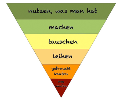 Nachhaltigkeits-Pyramide